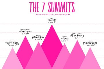 Daftar Puncak Tertinggi Di Dunia ( The 7 Summits )